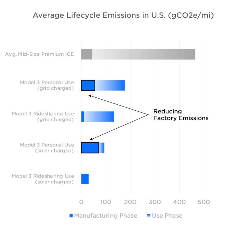 Average Lifecycle Emissions in U.S. (gCO2e/mi) - Tesla Impact Report 2019